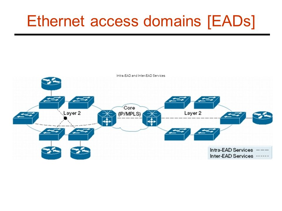 Ethernet access domains [EADs]